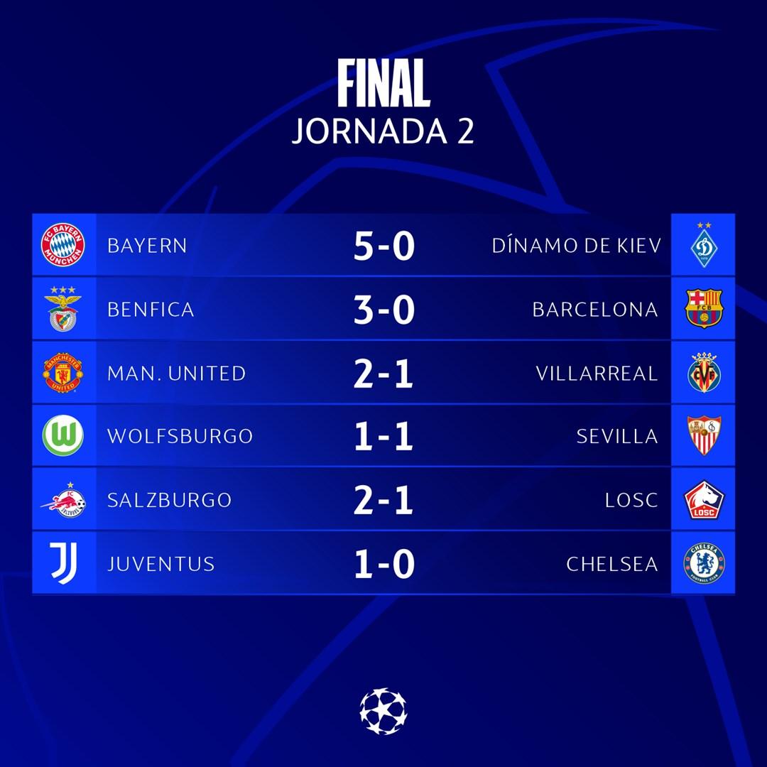 Champions League: Barcelona perdió ante Benfica y está último en su grupo | Canal Showsport